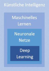 Einordnung dvon Begriffen, im Kontext der künstlichen Intelligenz
